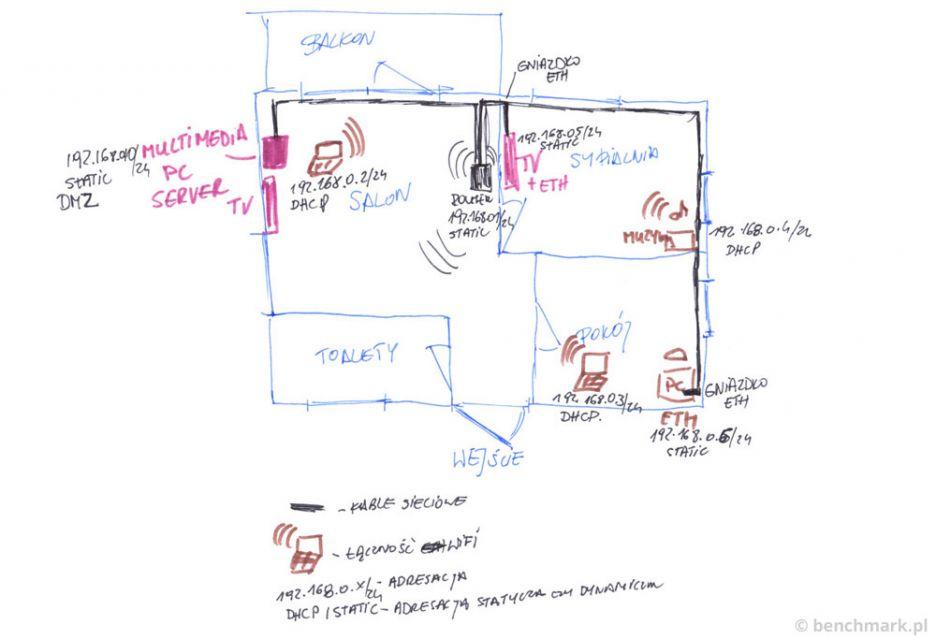 Domowa sieć w kilku krokach - jak skonfigurować sieć | zdjęcie 1