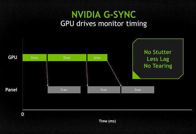 NVIDIA kontratakuje technologią G-Sync  zdjęcie 5
