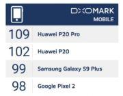 Huawei P20 Pro i P20 z ponad 100 punktów w DXOMark Mobile - ale co jest najważniejsze?