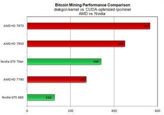 geriausia amd gpu bitcoin kasybos)