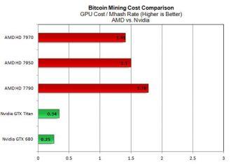 bitcoin amd vs nvidia
