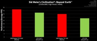 Sid Meier's Civilization: Beyond Earth - wydajność Radeon Mantle vs GeForce DirectX 11