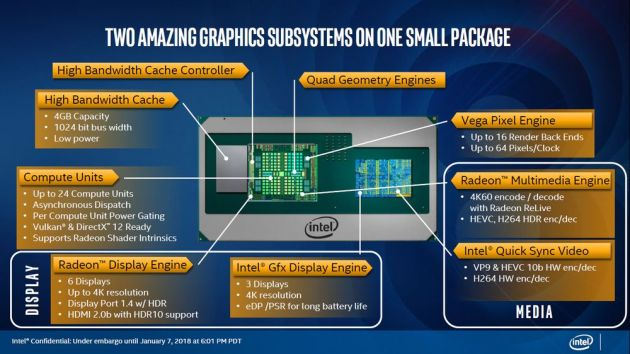 Intel Kaby Lake-G - grafika Intel i AMD