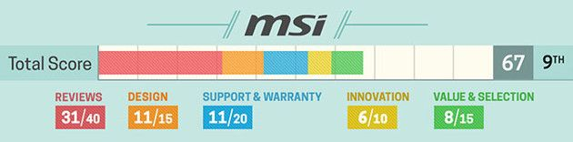 Laptop producent MSI