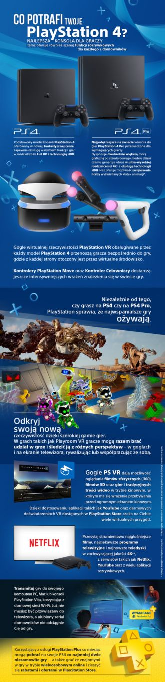 PlayStation 4 infografika