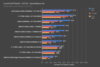 GeForce GT 1030 - DOTA2