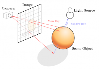 Ray Tracing - schemat