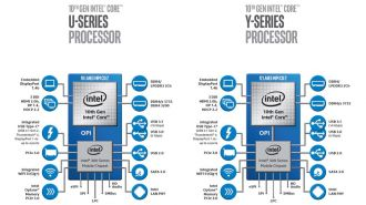 Intel Ice Lake-U i Ice Lake-Y