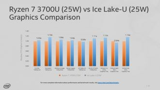 AMD Ryzen 7 3700U vs Intel Ice Lake-U