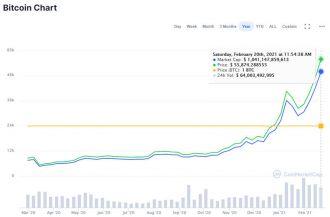 tuš btc fiecare bitcoin ar putea fi în valoare
