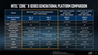 Intel Kaby Lake-X vs Skylake-X
