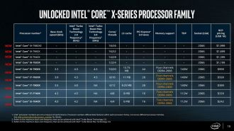 Intel Core X - procesory