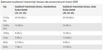 YouTube SDR bitrate
