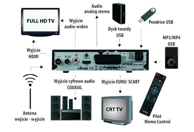 Wiwa HD90 Memo i HD95 Memo – test, opinie, cena | zdjęcie 5