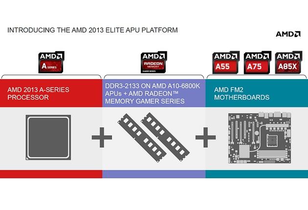 AMD Richland dla komputerów desktop - premiera | zdjęcie 4