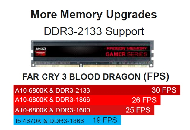 AMD Richland dla komputerów desktop - premiera | zdjęcie 3