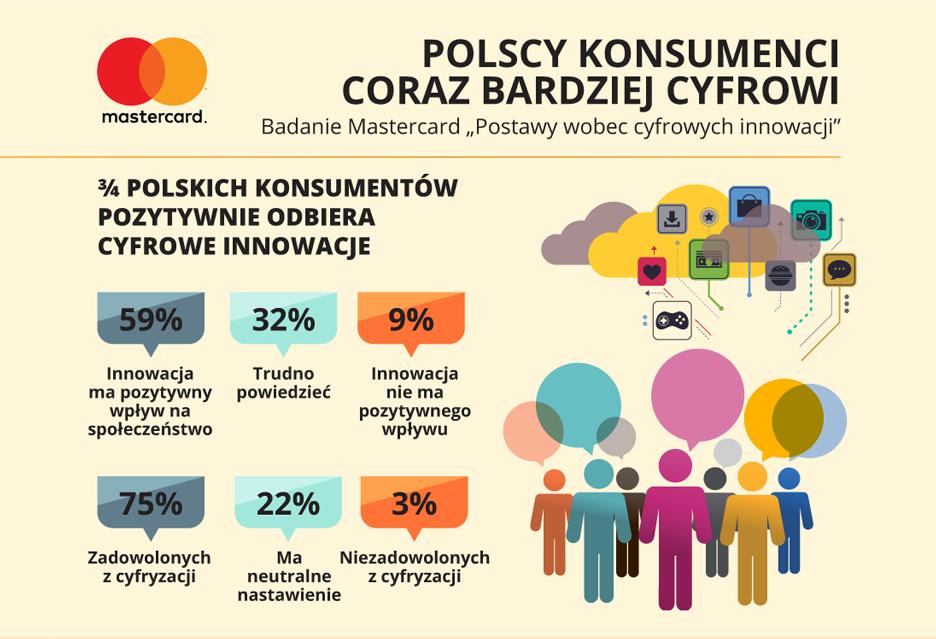 748745b44 Mastercard - Polacy pozytywnie nastawieni do cyfrowej rewolucji - a Ty?
