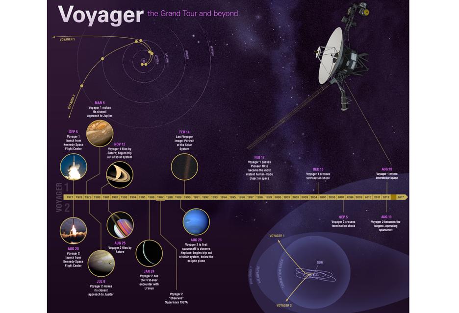 Czterdzieści lat minęło - Voyager I i II, najwięksi podróżnicy naszych czasów | zdjęcie 2