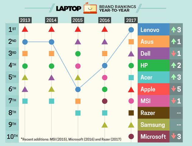Jeśli laptop, to jakiej firmy? Ranking Laptop Mag