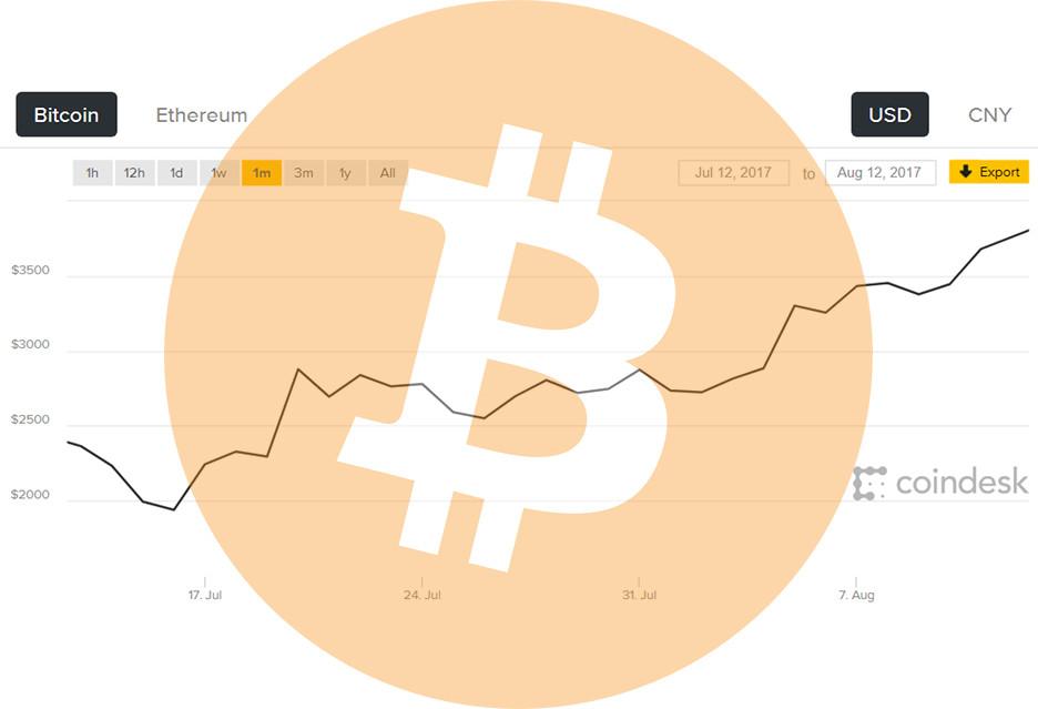 Bitcoin warty coraz więcej - już ponad 4000 dol. [AKT.]