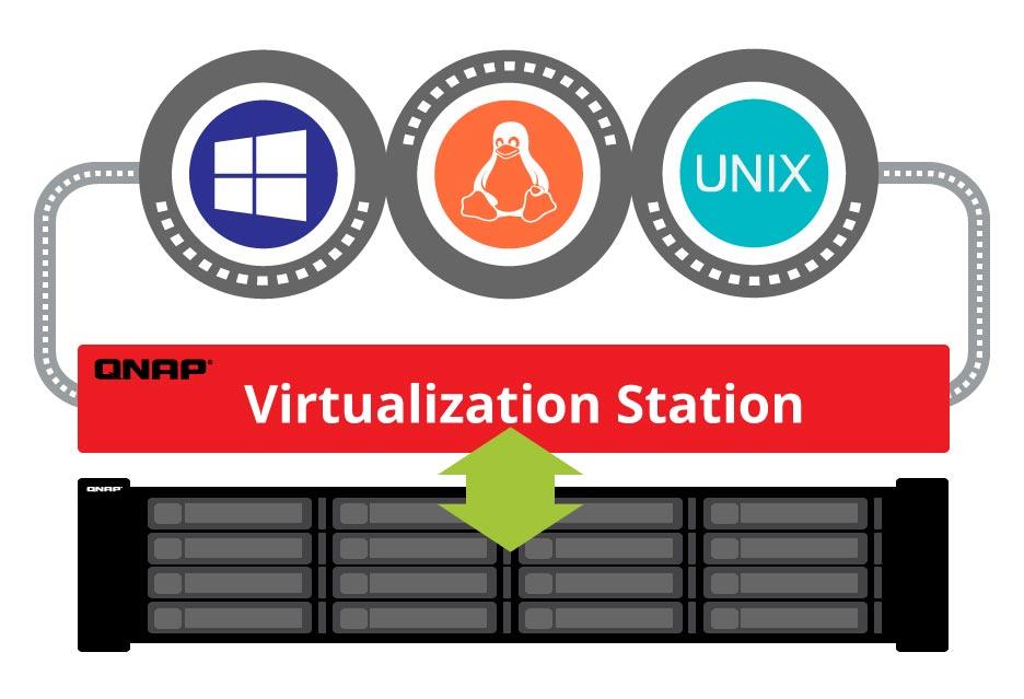 NAS jako platforma do wirtualizacji – poradnik QNAP  | zdjęcie 1
