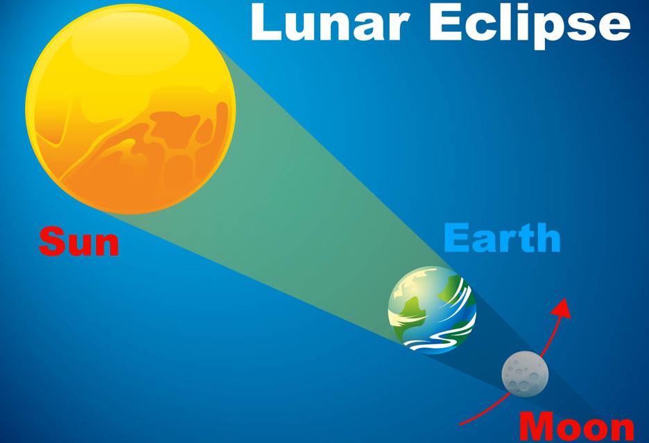 Koniec lipca - Mars najbliżej Ziemi od 2003 i najdłuższe zaćmienie Księżyca w XXI w.