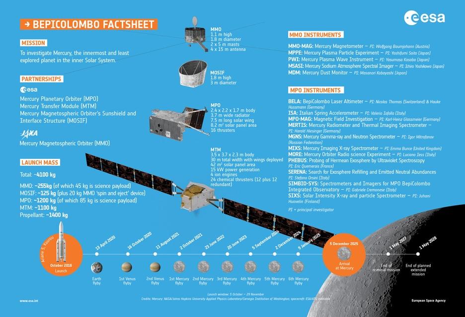 Na Merkurego przez Wenus dwa normalne proszę - o kosztownej wyprawie sondy BepiColombo | zdjęcie 4