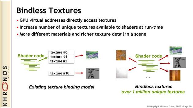 opengl 4.4 specyfikacja bindless textures