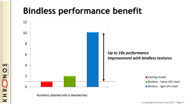 opengl 4.4 specyfikacja bindles performance
