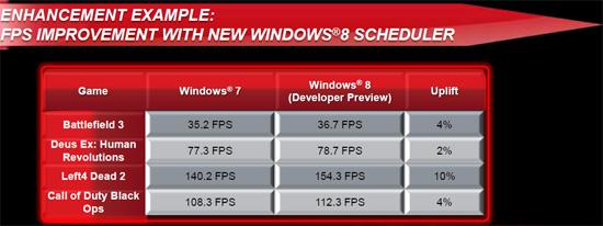windows 8 lepiej wykorzysta moduły bulldozera