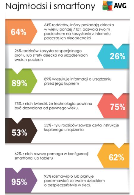 AVG urządzenia mobilne infografika