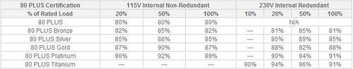 tabela porównująca poszczególne certyfikaty 80 PLUS