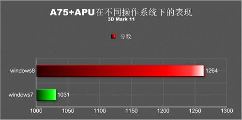 wykres porównujący wydajność platformy w 3DMarku 11 pod obsługą systemu operacyjnego Windows 7 i Windows 8