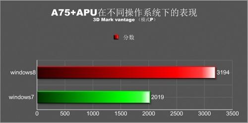 wykres porównujący wydajność platformy w 3DMarku Vantage pod obsługą systemu operacyjnego Windows 7 i Windows 8