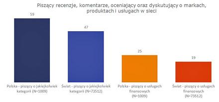 Polacy bardzo chętnie komentują, i to pozytywnie, usługi finansowe.