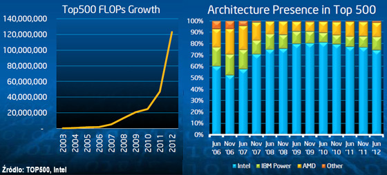 Intel Xeon Phi: karta PCI Express o wydajności 1 TeraFLOPS