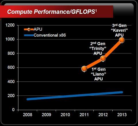 AMD Kaveri procesor APU moc obliczeniowa slajd