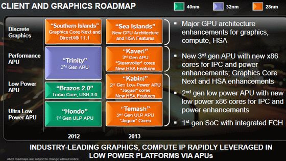 AMD Kaveri procesor APU specyfikacja slajd