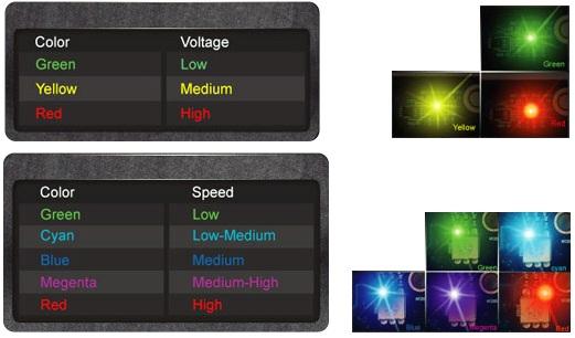 HIS 7970 X karta graficzna kontrolki LED Indicators kolory schemat