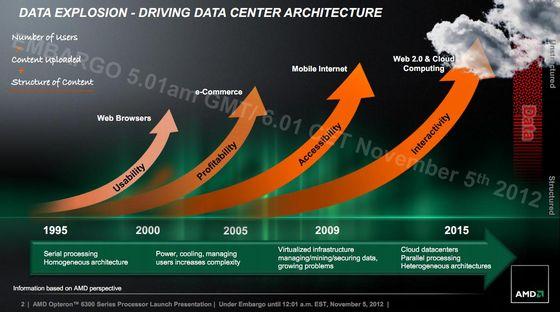 AMD Opteron 6300 Abu Dhabi procesory premiera slajd