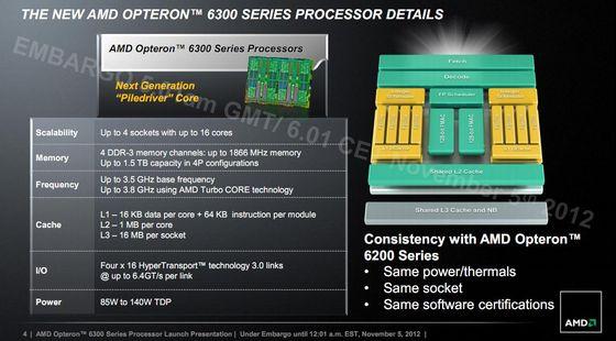 AMD Opteron 6300 Abu Dhabi procesory premiera slajd specyfikacja budowa