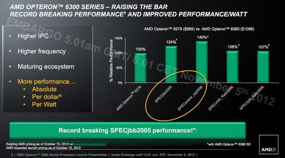 AMD Opteron 6300 Abu Dhabi procesory premiera slajd wydajność