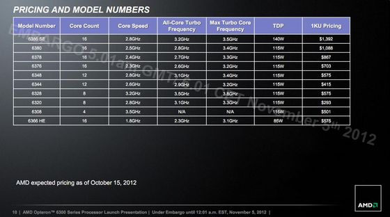 AMD Opteron 6300 Abu Dhabi procesory premiera slajd specyfikacja modele