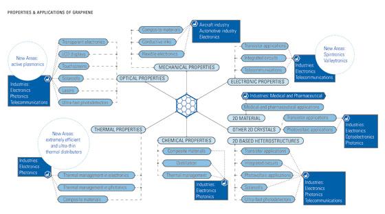 Własności grafenu zastosowania