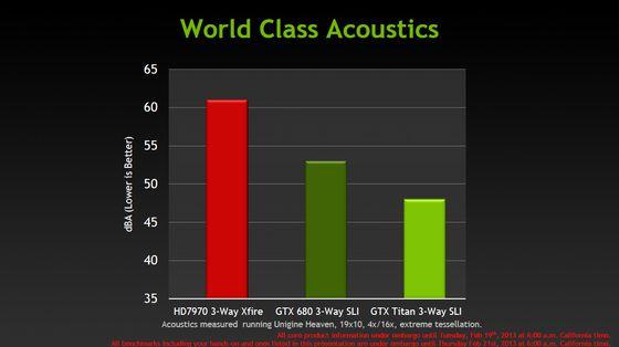 Nvidia GeForce GTX Titan karta graficzna chłodzenie hałas slajd