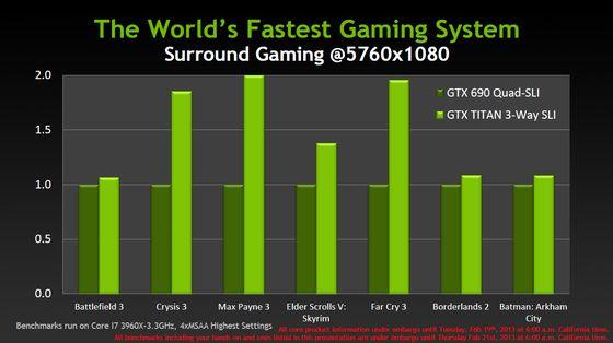 Nvidia GeForce GTX Titan karta graficzna wydajność 3-way SLI slajd
