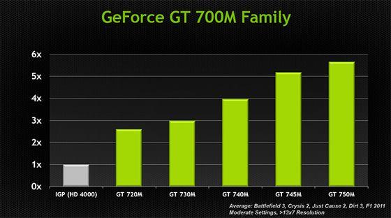 Nvidia GeForce GT 700M karty graficzne wydajność wykres