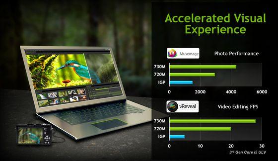 Nvidia GeForce GT 700M karty graficzne akceleracja wykres