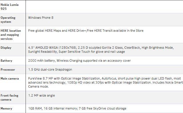 Nokia Lumia 925 specyfikacja techcnizna
