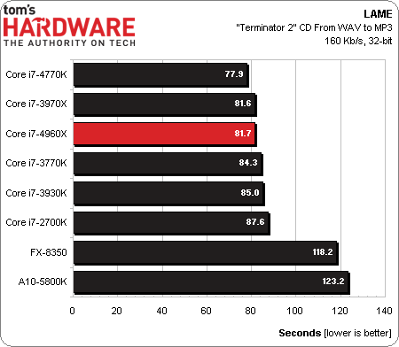 Intel Core i7 4960X EE procesor test LAME wykres